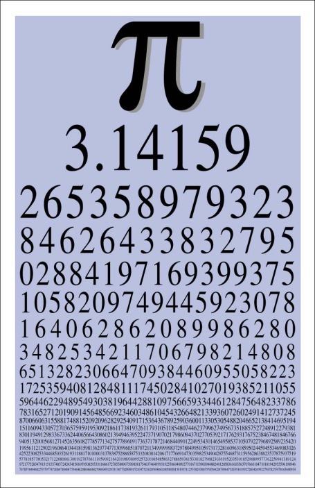 Value of Pi